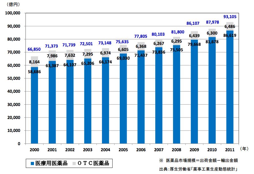 医薬品市場規模