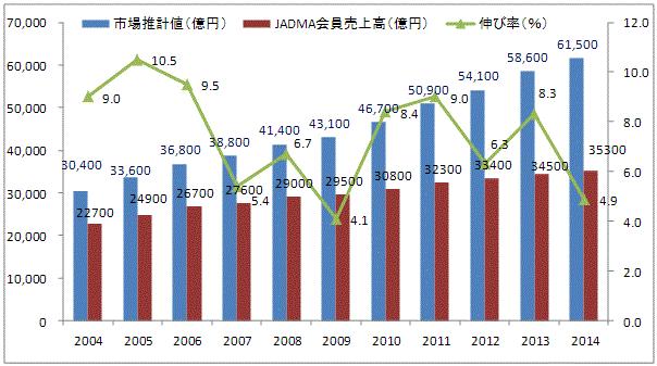 EC通販市場規模推移2015