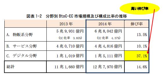 日本のBtoC-ECの市場構成比率の推移