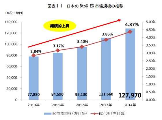 日本のBtoC-ECの市場規模の推移