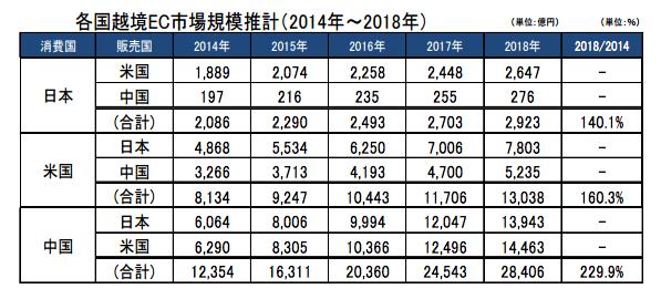 越境BtoC-ECの市場規模推計