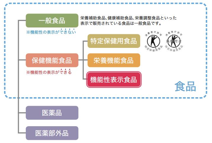 機能性表示制度と他の制度