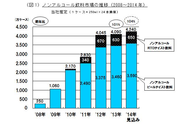 ノンアルコールビール市場規模
