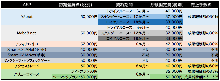 ASP比較表