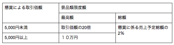 一般懸賞における景品類の限度額